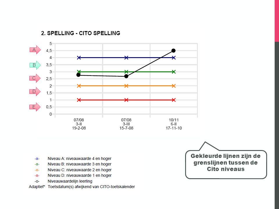 Gekleurde lijnen zijn de grenslijnen tussen de Cito niveaus A B C D E