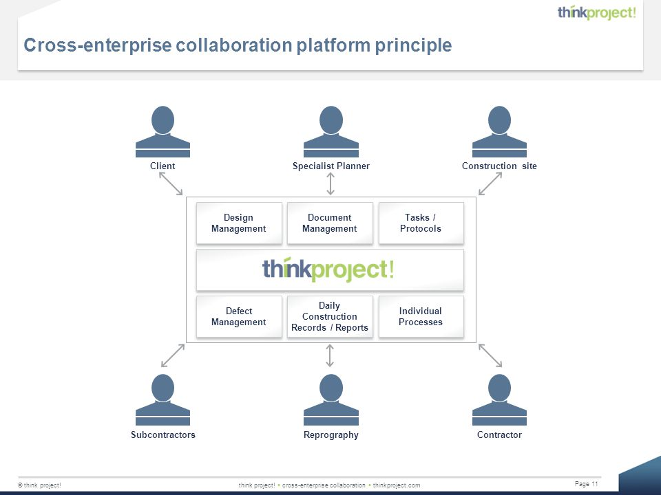 © think project!think project!  cross-enterprise collaboration  thinkproject.com Page 11 Cross-enterprise collaboration platform principle Design Ma