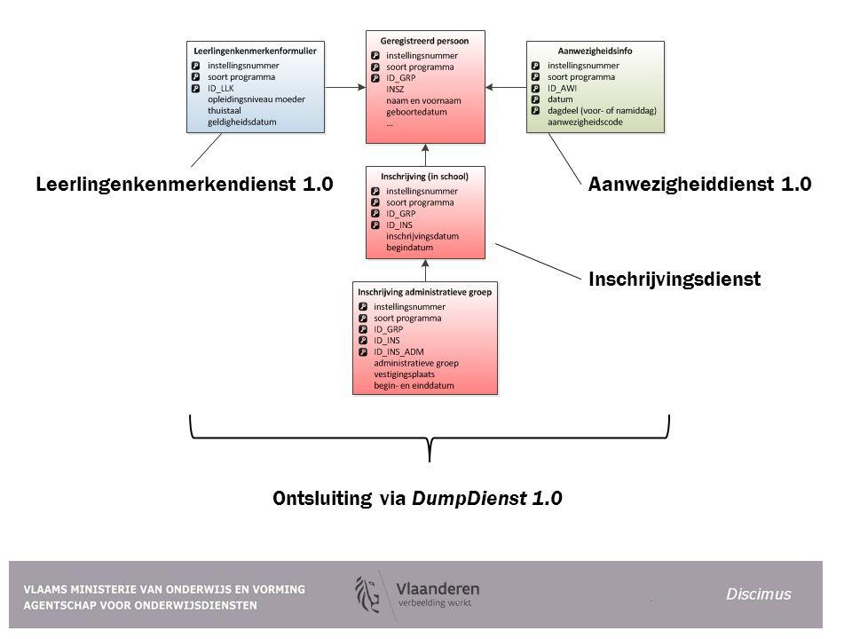 Ontsluiting via DumpDienst 1.0 Inschrijvingsdienst Aanwezigheiddienst 1.0Leerlingenkenmerkendienst 1.0