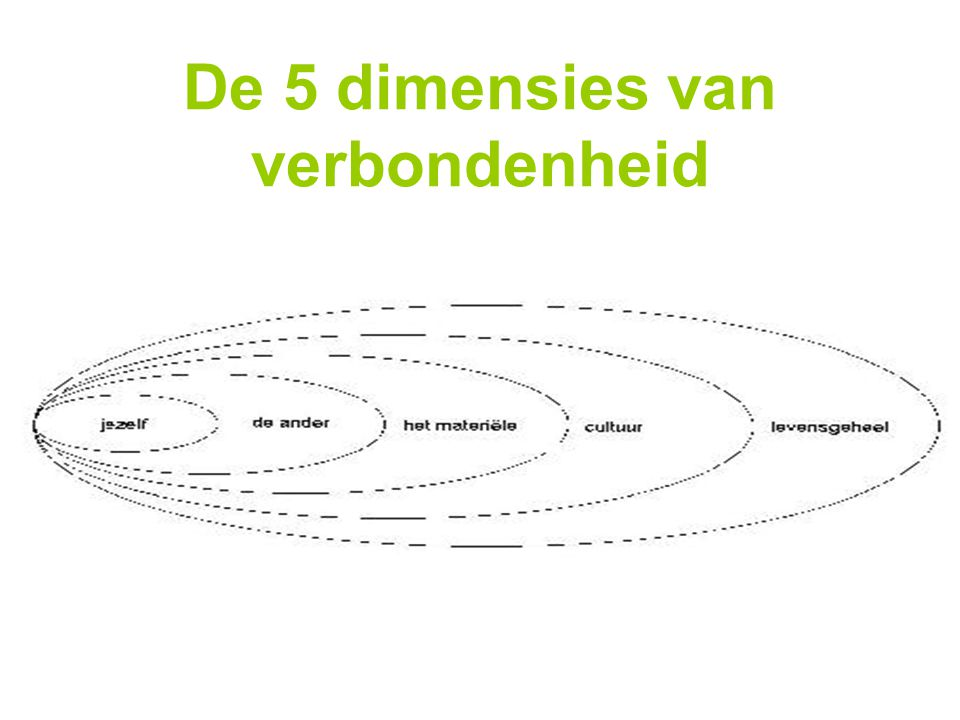 kader rond verbondenheid : DE VIJF DIMENSIES De 5 dimensies van verbondenheid