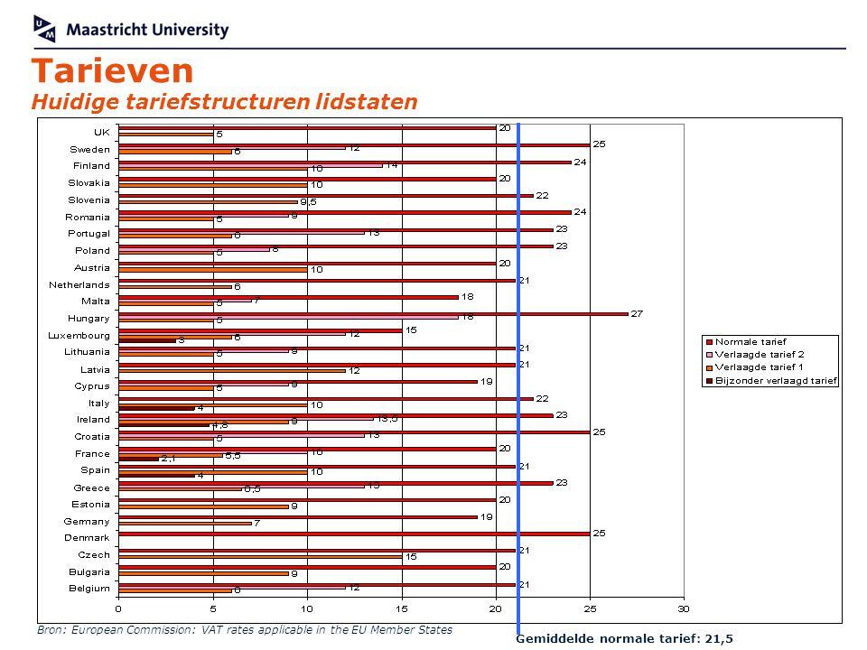 Tarieven Huidige tariefstructuren lidstaten Gemiddelde normale tarief: 21,5 Bron: European Commission: VAT rates applicable in the EU Member States