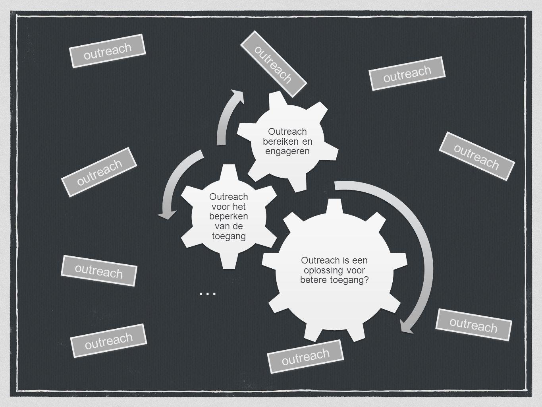 Outreach is een oplossing voor betere toegang? Outreach voor het beperken van de toegang Outreach bereiken en engageren … outreach