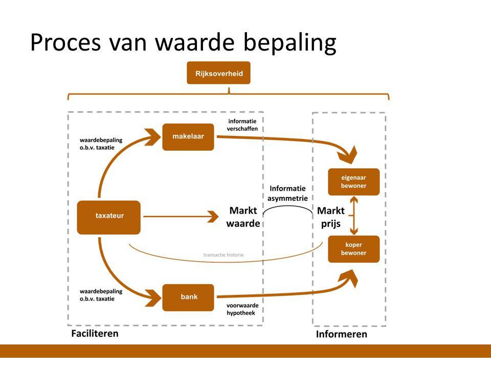 Proces van waarde bepaling