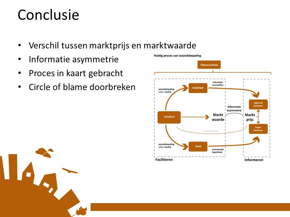 Conclusie Verschil tussen marktprijs en marktwaarde Informatie asymmetrie Proces in kaart gebracht Circle of blame doorbreken