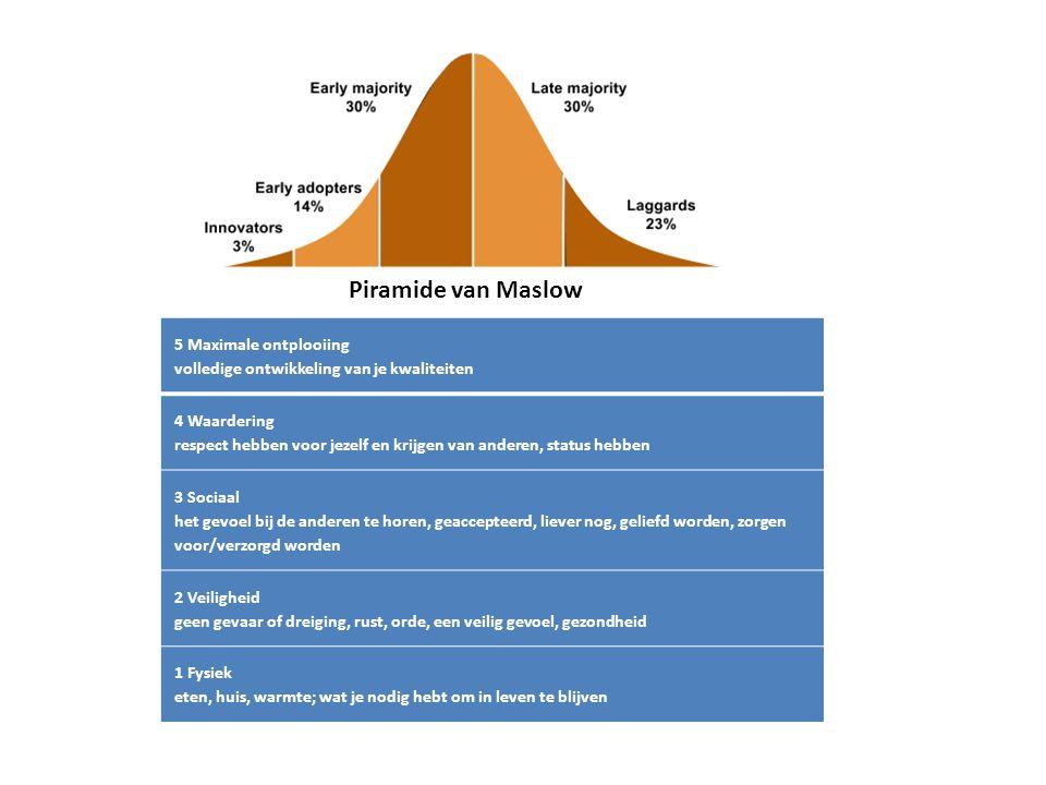 5 Maximale ontplooiing volledige ontwikkeling van je kwaliteiten 4 Waardering respect hebben voor jezelf en krijgen van anderen, status hebben 3 Sociaal het gevoel bij de anderen te horen, geaccepteerd, liever nog, geliefd worden, zorgen voor/verzorgd worden 2 Veiligheid geen gevaar of dreiging, rust, orde, een veilig gevoel, gezondheid 1 Fysiek eten, huis, warmte; wat je nodig hebt om in leven te blijven Piramide van Maslow