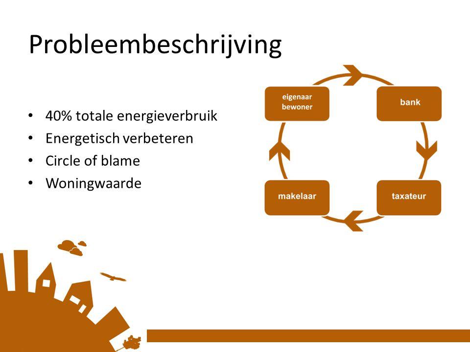 Probleembeschrijving 40% totale energieverbruik Energetisch verbeteren Circle of blame Woningwaarde