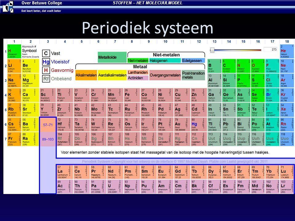 Periodiek systeem STOFFEN – HET MOLECUULMODEL