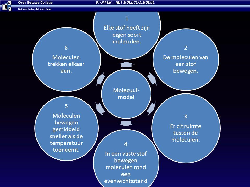 Molecuul- model 1 Elke stof heeft zijn eigen soort moleculen. 2 De moleculen van een stof bewegen. 3 Er zit ruimte tussen de moleculen. 4 In een vaste