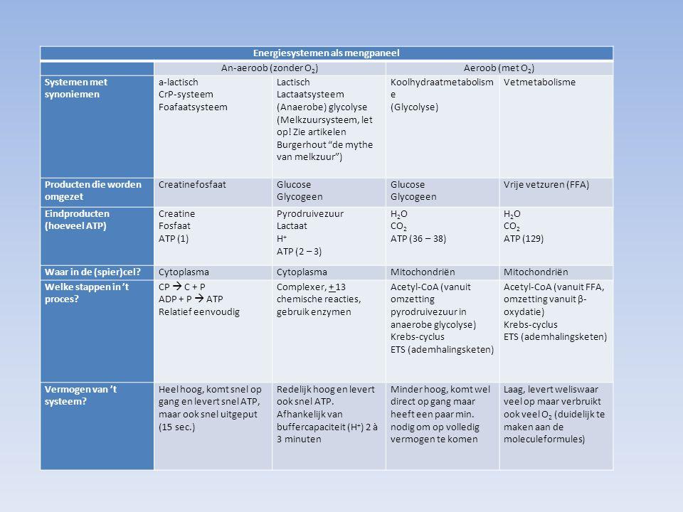 Energiesystemen als mengpaneel An-aeroob (zonder O 2 )Aeroob (met O 2 ) Systemen met synoniemen a-lactisch CrP-systeem Foafaatsysteem Lactisch Lactaat