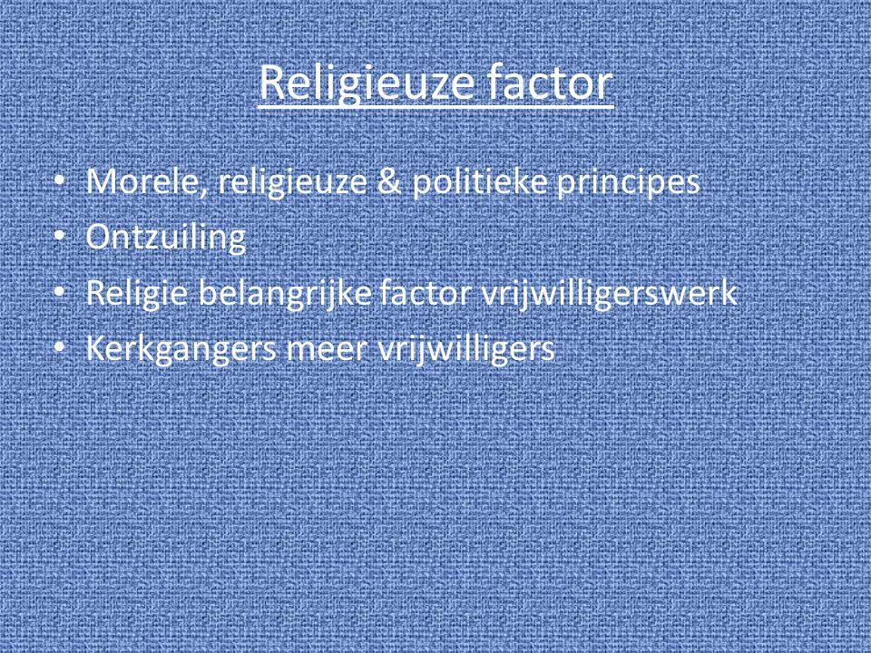 Religieuze factor Morele, religieuze & politieke principes Ontzuiling Religie belangrijke factor vrijwilligerswerk Kerkgangers meer vrijwilligers