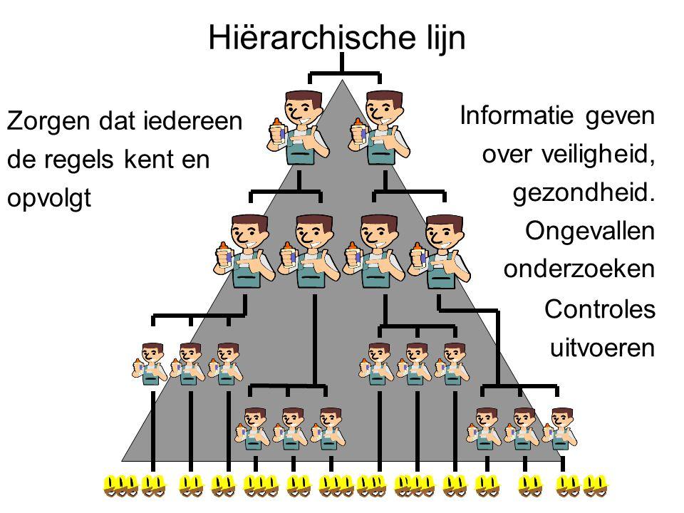 Hiërarchische lijn Zorgen dat iedereen de regels kent en opvolgt Informatie geven over veiligheid, gezondheid.