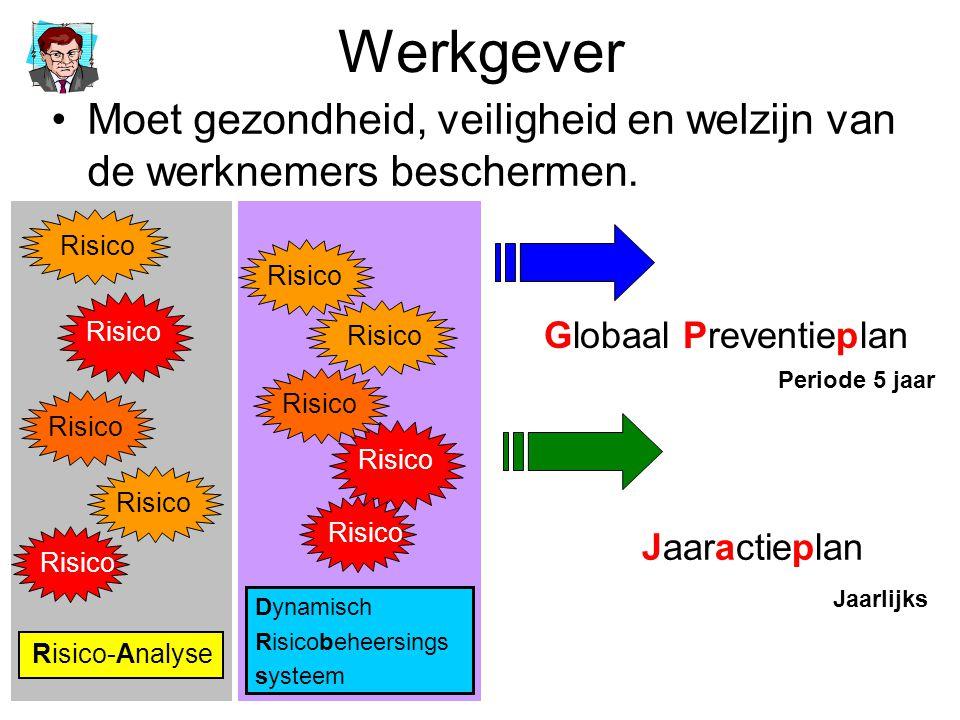 Preventiemaatregelen nemen Risico's voorkomen Risico's evalueren, grootste risico's eerst aanpakken Bestrijding van de risico's aan de bron Collectieve beschermingsmiddelen Persoonlijke beschermingsmiddelen Toezicht op gebruik van beschermingsmiddelen Aanpassing van het werk aan de werknemer Zorgen voor goede werksfeer (anti-pesten, geweld,OGSG)