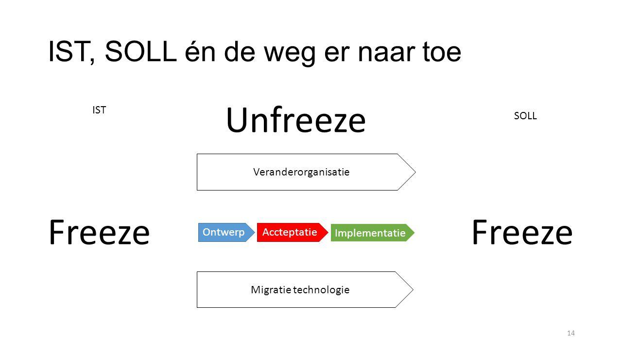 IST, SOLL én de weg er naar toe 14 Migratie technologie Veranderorganisatie AccteptatieOntwerp Implementatie Unfreeze Freeze IST SOLL