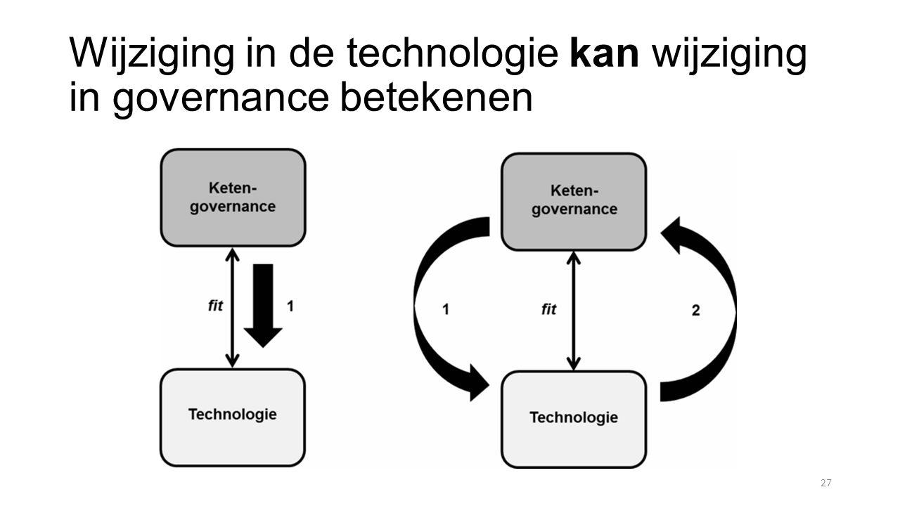 Wijziging in de technologie kan wijziging in governance betekenen 27