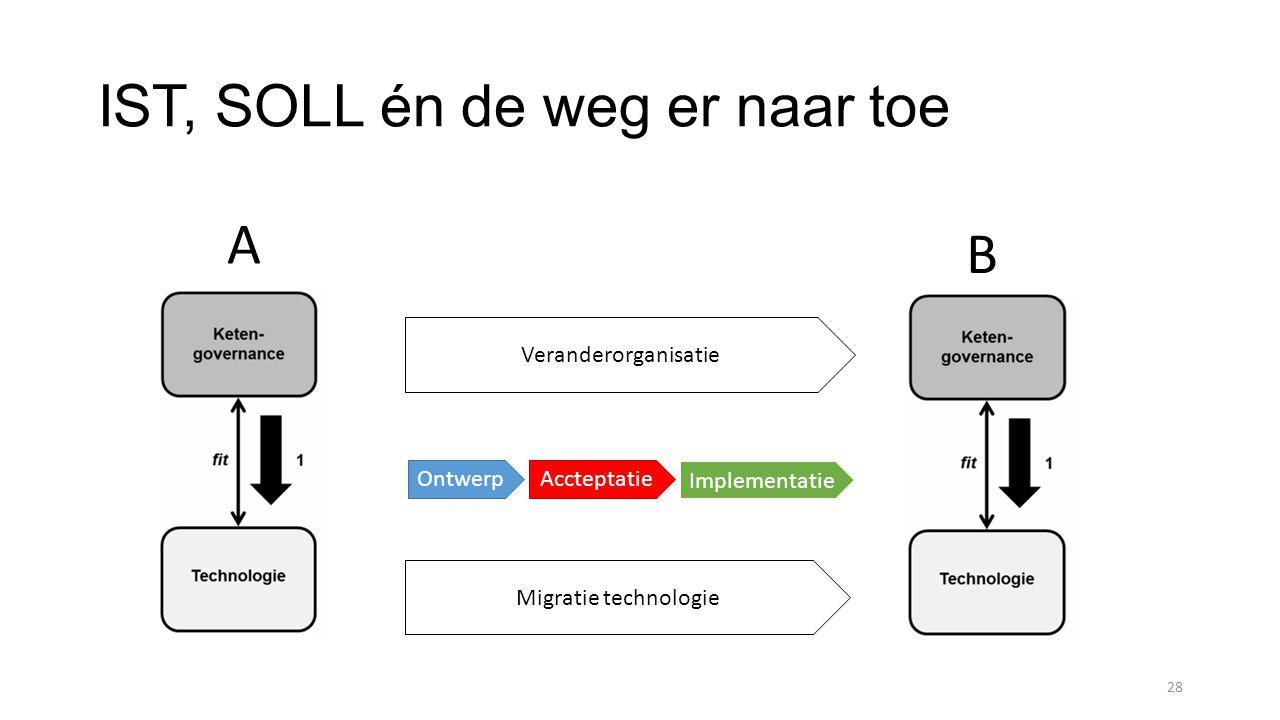 IST, SOLL én de weg er naar toe 28 Migratie technologie Veranderorganisatie A B AccteptatieOntwerp Implementatie