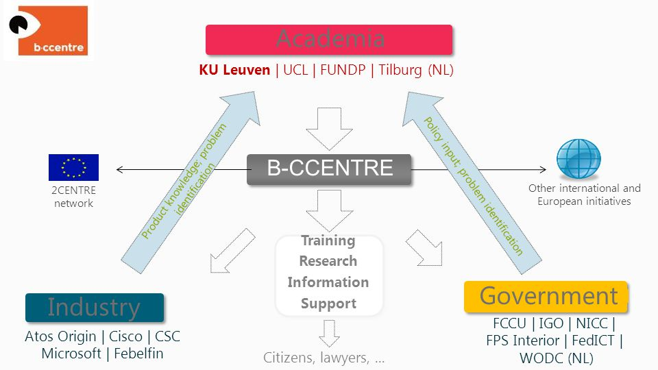KU Leuven | UCL | FUNDP | Tilburg (NL) Citizens, lawyers,... Academia B-CCENTRE Training Research Information Support 2CENTRE network FCCU | IGO | NIC