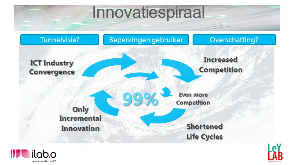ICT Industry Convergence IncreasedCompetition Shortened Life Cycles Only Incremental Innovation Even more Competition Tunnelvisie?Beperkingen gebruikerOverschatting.
