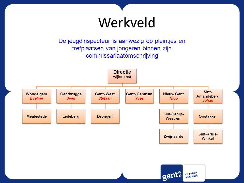 Werkveld Directie wijkdienst Wondelgem Eveline Meulestede Gentbrugge Sven Ledeberg Gent- West Stefaan Drongen Gent- Centrum Yves Nieuw Gent Nico Sint-