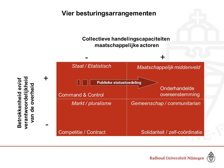Vier ondermijnende krachten Collectieve handelingscapaciteiten van maatschappelijke actoren Gemeenschap maatschappelijk middenveld Staat Markt Maatschappelijke ondernemingen verstatelijking vermarktingvervreemding Betrokkenheid en/of verantwoordelijkheid van de overheid - - + + ?