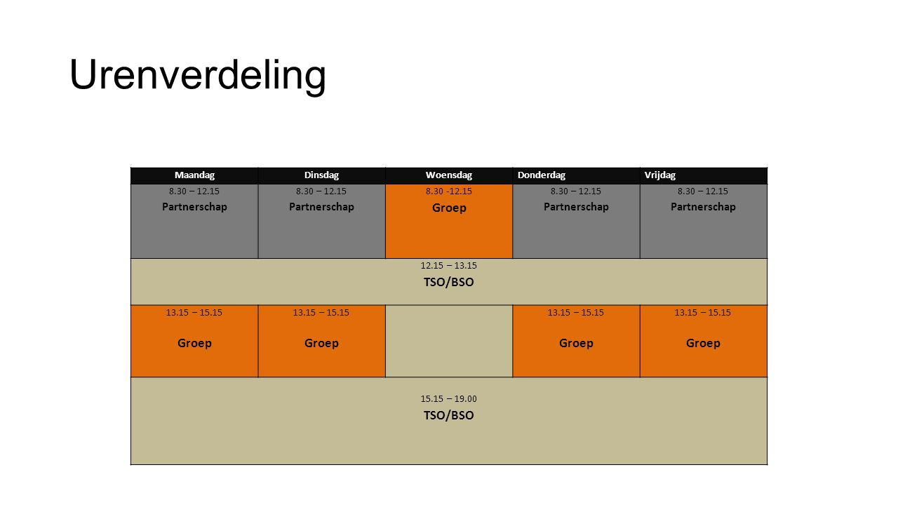 Urenverdeling MaandagDinsdagWoensdagDonderdagVrijdag 8.30 – 12.15 Partnerschap 8.30 – 12.15 Partnerschap 8.30 -12.15 Groep 8.30 – 12.15 Partnerschap 8