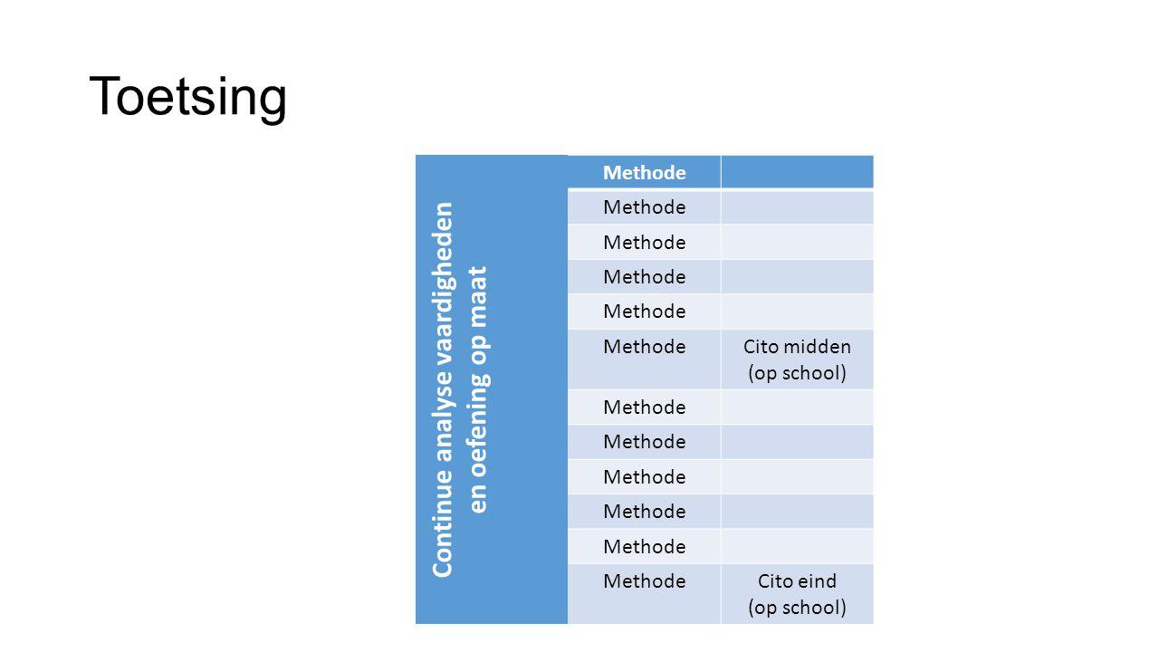 Toetsing Continue analyse vaardigheden en oefening op maat Methode Cito midden (op school) Methode Cito eind (op school)