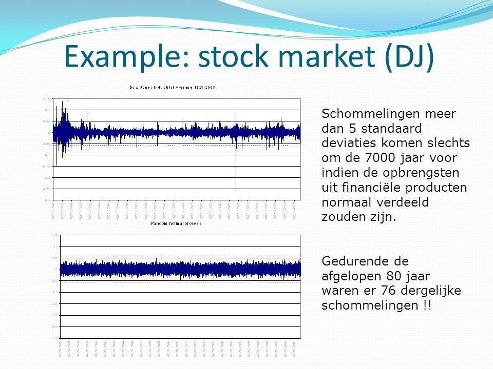Example: stock market (DJ) Schommelingen meer dan 5 standaard deviaties komen slechts om de 7000 jaar voor indien de opbrengsten uit financiële produc
