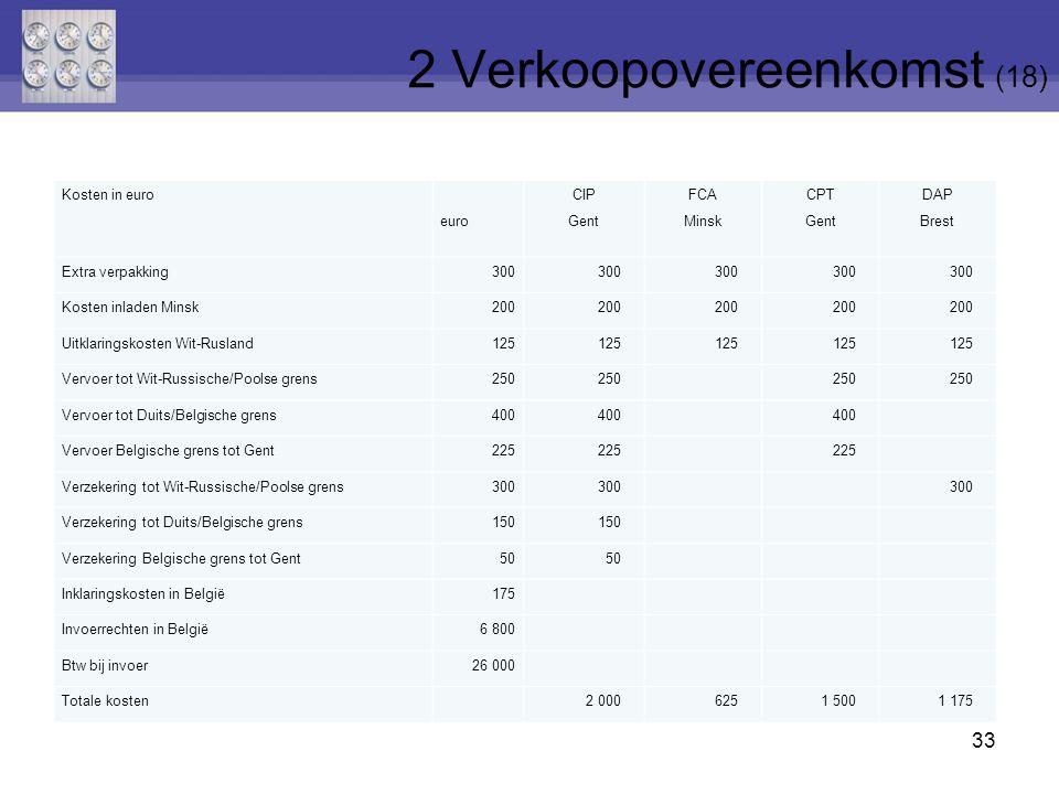 33 Kosten in euro euro CIP Gent FCA Minsk CPT Gent DAP Brest Extra verpakking300 Kosten inladen Minsk200 Uitklaringskosten Wit-Rusland125 Vervoer tot