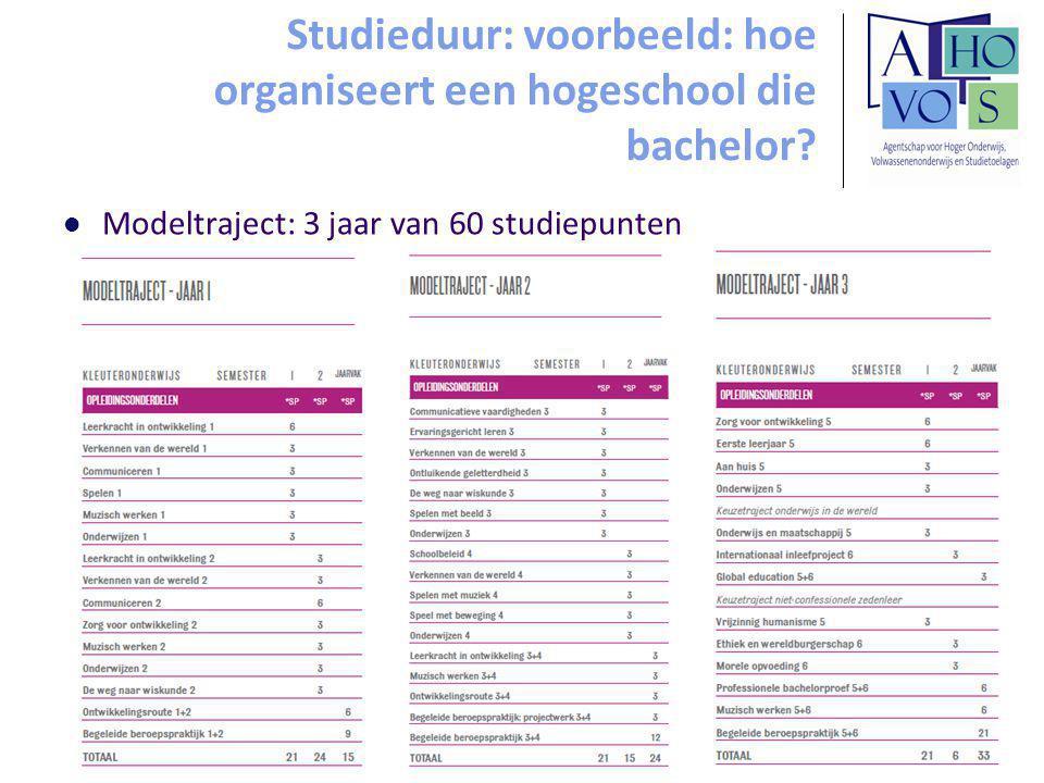 Studieduur: voorbeeld: hoe organiseert een hogeschool die bachelor.
