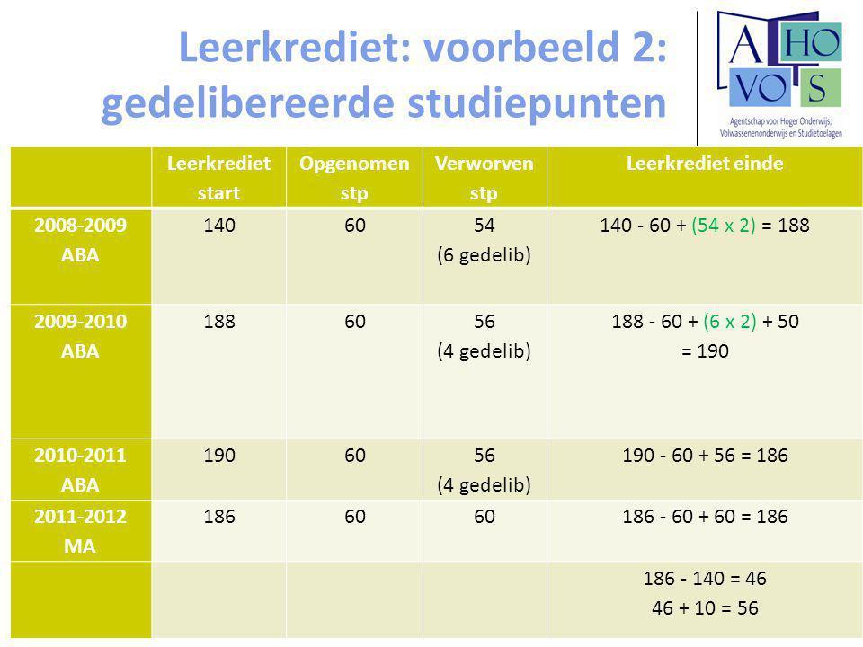 Leerkrediet: voorbeeld 2: gedelibereerde studiepunten Leerkrediet start Opgenomen stp Verworven stp Leerkrediet einde 2008-2009 ABA 14060 54 (6 gedelib) 140 - 60 + (54 x 2) = 188 2009-2010 ABA 18860 56 (4 gedelib) 188 - 60 + (6 x 2) + 50 = 190 2010-2011 ABA 19060 56 (4 gedelib) 190 - 60 + 56 = 186 2011-2012 MA 18660 186 - 60 + 60 = 186 186 - 140 = 46 46 + 10 = 56