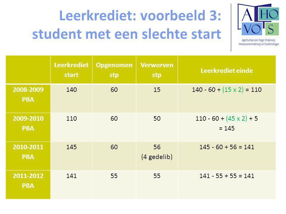 Leerkrediet: voorbeeld 3: student met een slechte start Leerkrediet start Opgenomen stp Verworven stp Leerkrediet einde 2008-2009 PBA 1406015140 - 60 + (15 x 2) = 110 2009-2010 PBA 1106050 110 - 60 + (45 x 2) + 5 = 145 2010-2011 PBA 14560 56 (4 gedelib) 145 - 60 + 56 = 141 2011-2012 PBA 14155 141 - 55 + 55 = 141