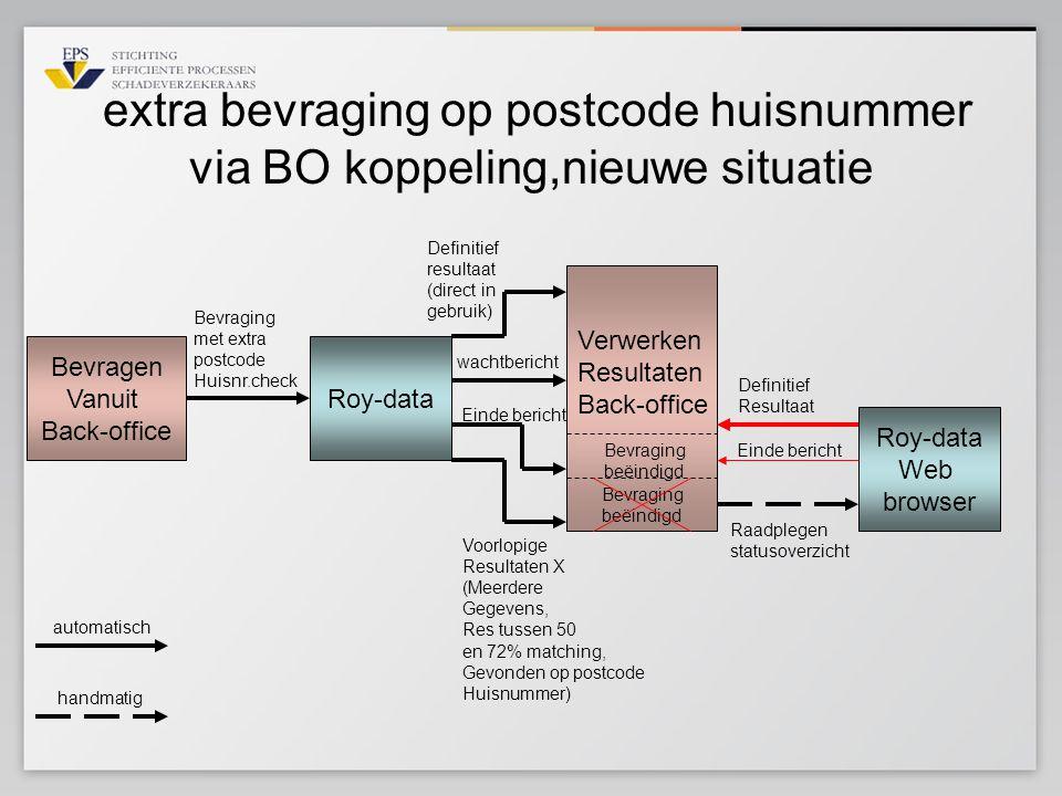 extra bevraging op postcode huisnummer via BO koppeling,nieuwe situatie Roy-data Bevragen Vanuit Back-office Bevraging met extra postcode Huisnr.check