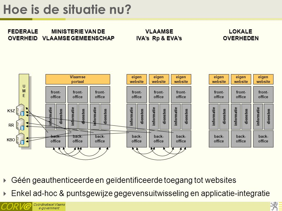 Coördinatiecel Vlaams e-government   Géén geauthenticeerde en geïdentificeerde toegang tot websites   Enkel ad-hoc & puntsgewijze gegevensuitwisse