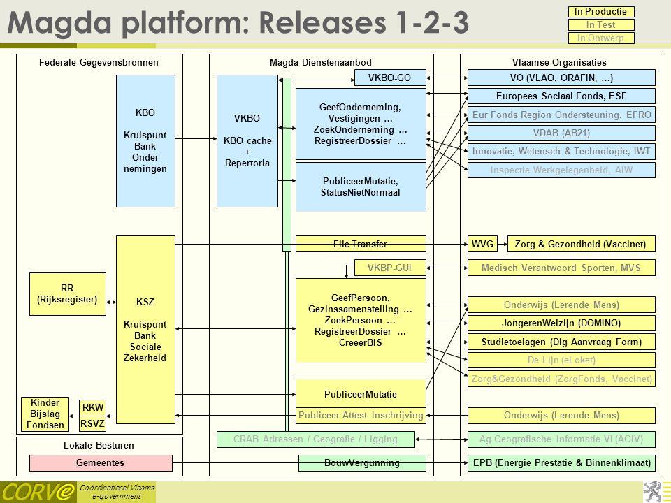 Coördinatiecel Vlaams e-government Magda platform: Releases 1-2-3 VKBO-GO PubliceerMutatie, StatusNietNormaal GeefOnderneming, Vestigingen … ZoekOnder
