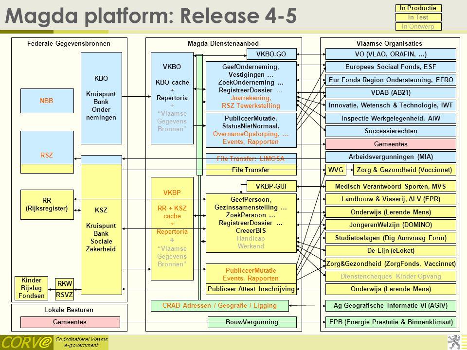Coördinatiecel Vlaams e-government Magda platform: Release 4-5 VKBO-GO PubliceerMutatie, StatusNietNormaal, OvernameOpslorping, … Events, Rapporten Ge