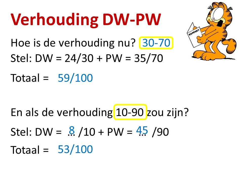 Verhouding DW-PW Hoe is de verhouding nu? En als de verhouding 10-90 zou zijn? 30-70 Stel: DW = 24/30 + PW = 35/70 Totaal =59/100 Stel: DW = … /10 + P