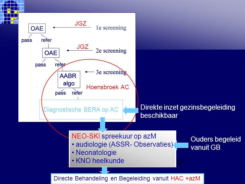 Diagnostische BERA op AC JGZ Hoensbroek AC Direkte inzet gezinsbegeleiding beschikbaar NEO-SKI spreekuur op azM audiologie (ASSR- Observaties) Neonatologie KNO heelkunde Ouders begeleid vanuit GB Directe Behandeling en Begeleiding vanuit HAC +azM