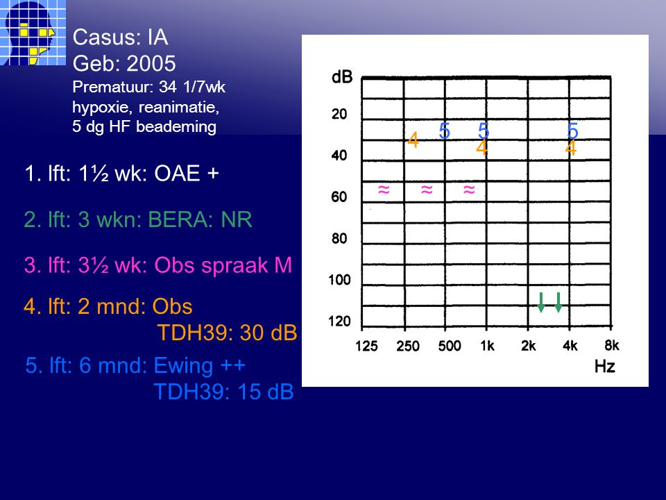 Casus: IA Geb: 2005 Prematuur: 34 1/7wk hypoxie, reanimatie, 5 dg HF beademing 3 3 3 1.