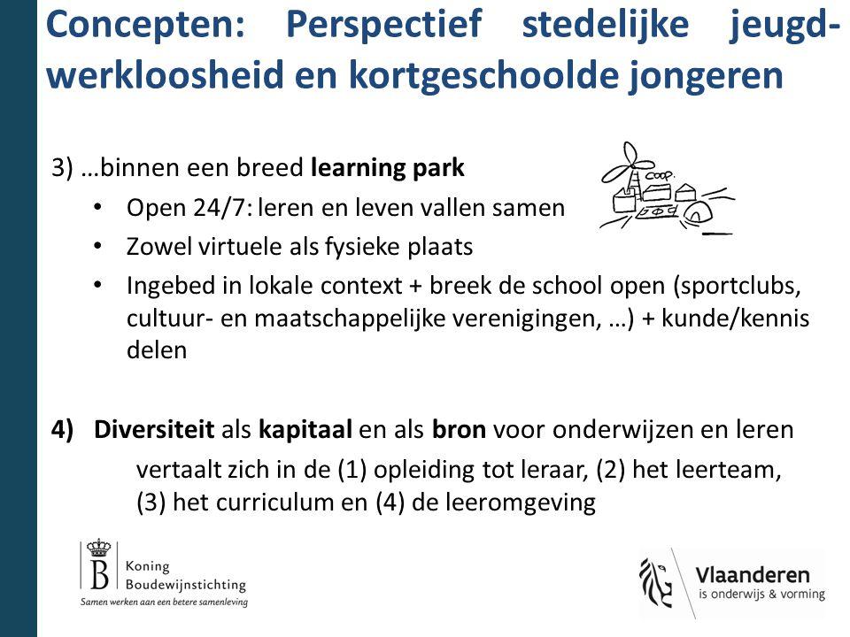 Concepten: Perspectief stedelijke jeugd- werkloosheid en kortgeschoolde jongeren 3) …binnen een breed learning park Open 24/7: leren en leven vallen samen Zowel virtuele als fysieke plaats Ingebed in lokale context + breek de school open (sportclubs, cultuur- en maatschappelijke verenigingen, …) + kunde/kennis delen 4)Diversiteit als kapitaal en als bron voor onderwijzen en leren vertaalt zich in de (1) opleiding tot leraar, (2) het leerteam, (3) het curriculum en (4) de leeromgeving