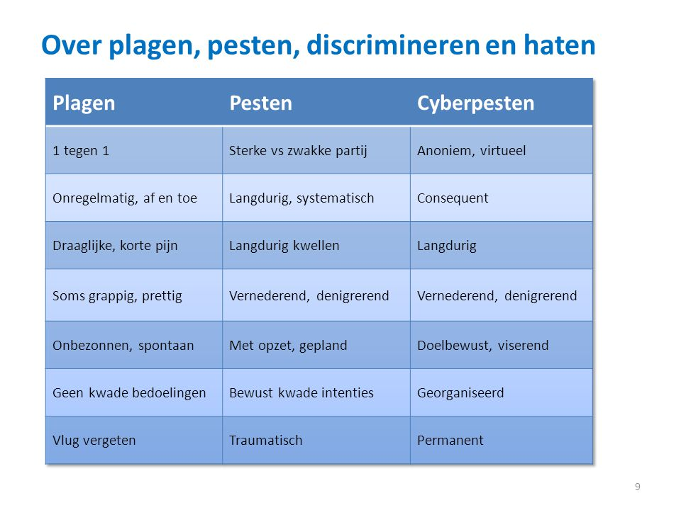 Over plagen, pesten, discrimineren en haten 9