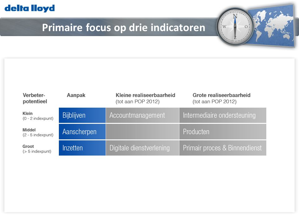 Primaire focus op drie indicatoren
