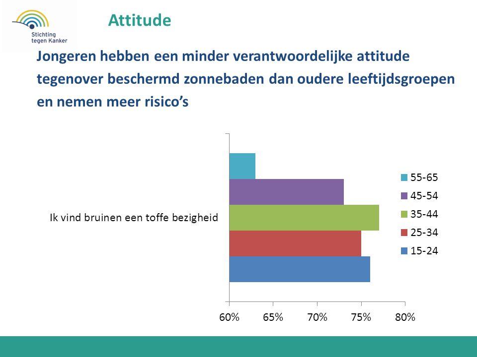 Jongeren hebben een minder verantwoordelijke attitude tegenover beschermd zonnebaden dan oudere leeftijdsgroepen en nemen meer risico's Attitude