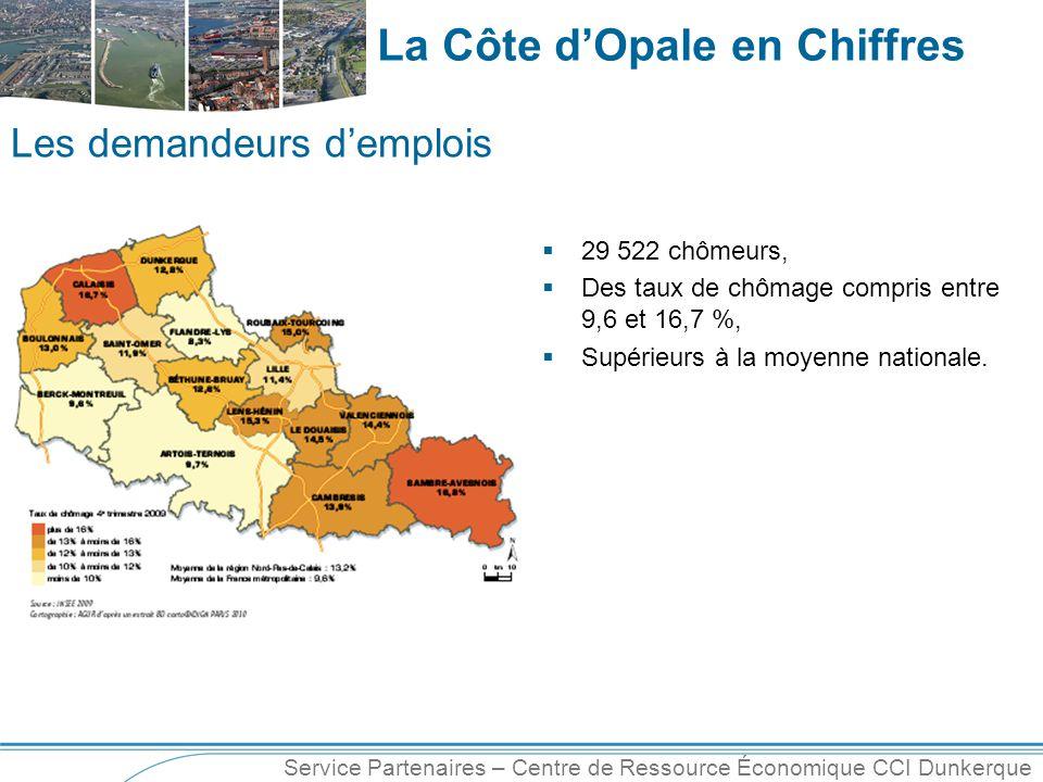 Service Partenaires – Centre de Ressource Économique CCI Dunkerque La Côte d'Opale en Chiffres  29 522 chômeurs,  Des taux de chômage compris entre 9,6 et 16,7 %,  Supérieurs à la moyenne nationale.