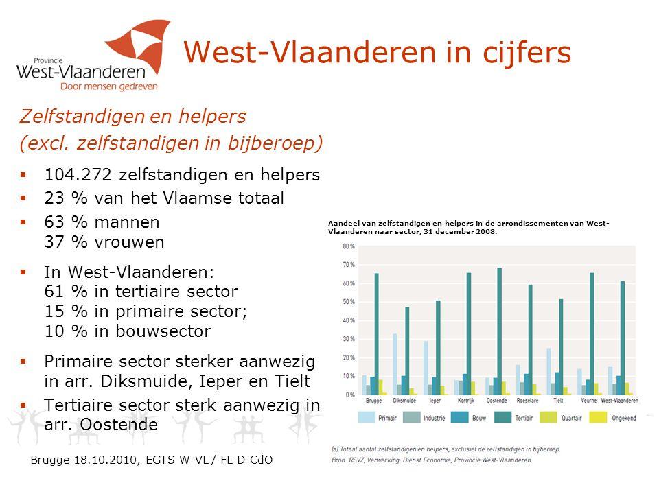 West-Vlaanderen in cijfers Brugge 18.10.2010, EGTS W-VL / FL-D-CdO Aandeel van zelfstandigen en helpers in de arrondissementen van West- Vlaanderen naar sector, 31 december 2008.