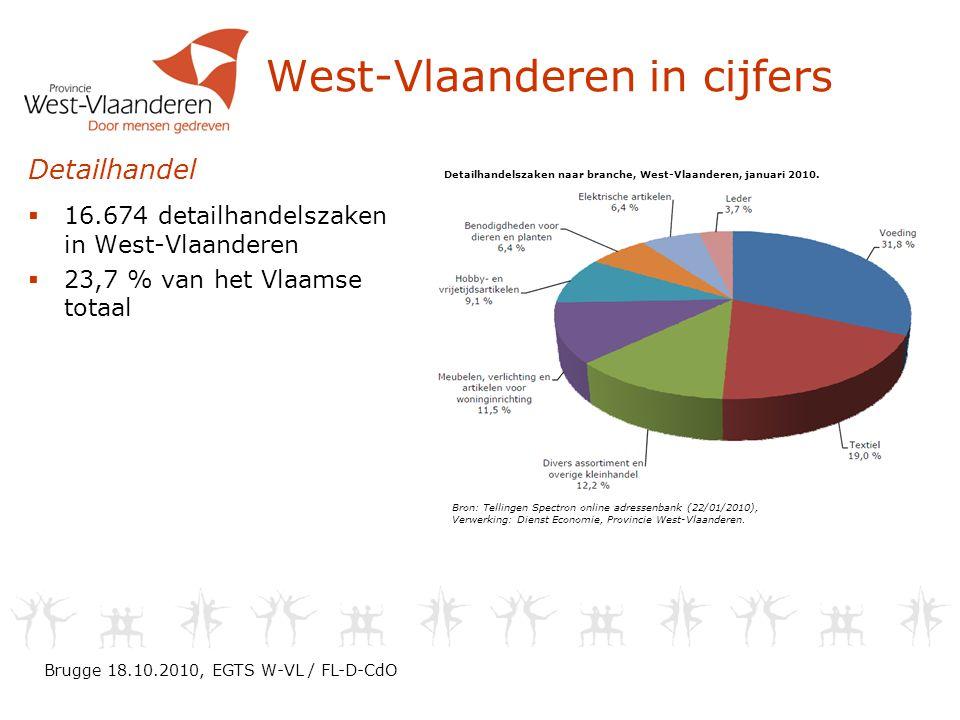 West-Vlaanderen in cijfers Detailhandel  16.674 detailhandelszaken in West-Vlaanderen  23,7 % van het Vlaamse totaal Detailhandelszaken naar branche, West-Vlaanderen, januari 2010.