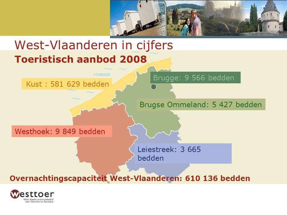 Kust : 581 629 bedden Brugse Ommeland: 5 427 bedden Leiestreek: 3 665 bedden Westhoek: 9 849 bedden Brugge: 9 566 bedden Overnachtingscapaciteit West-Vlaanderen: 610 136 bedden Toeristisch aanbod 2008 West-Vlaanderen in cijfers