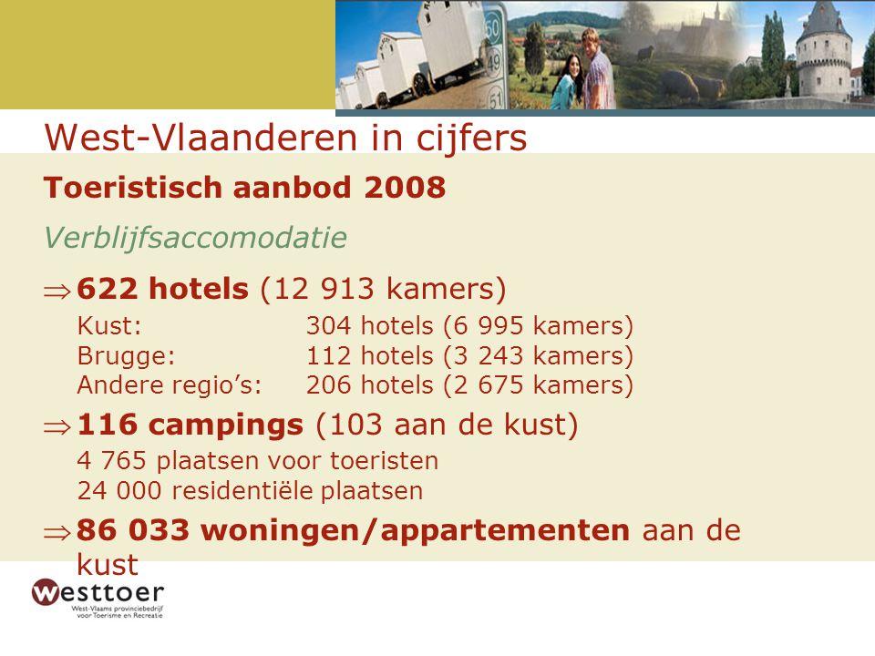 Toeristisch aanbod 2008 Verblijfsaccomodatie 622 hotels (12 913 kamers) Kust: 304 hotels (6 995 kamers) Brugge:112 hotels (3 243 kamers) Andere regio's:206 hotels (2 675 kamers) 116 campings (103 aan de kust) 4 765 plaatsen voor toeristen 24 000 residentiële plaatsen 86 033 woningen/appartementen aan de kust