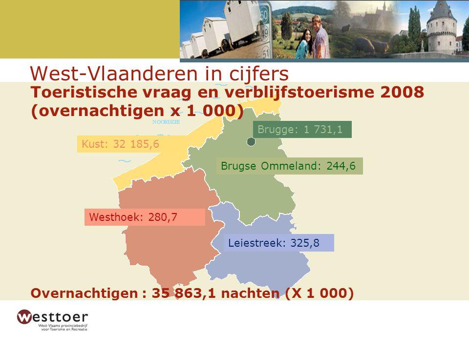 Kust: 32 185,6 Brugse Ommeland: 244,6 Leiestreek: 325,8 Westhoek: 280,7 Brugge: 1 731,1 Overnachtigen : 35 863,1 nachten (X 1 000) Toeristische vraag en verblijfstoerisme 2008 (overnachtigen x 1 000) West-Vlaanderen in cijfers