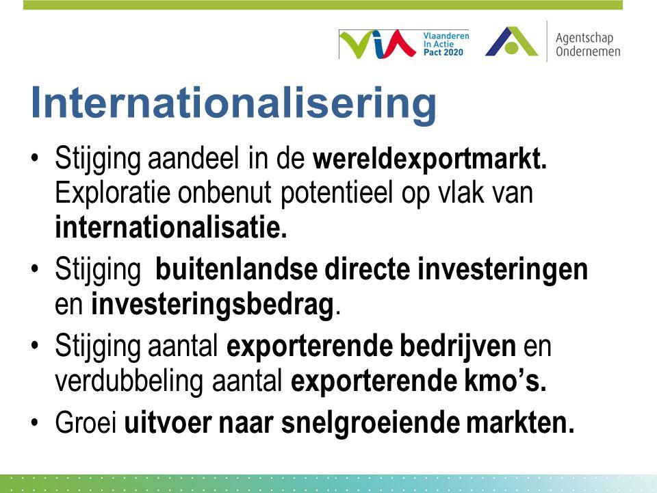 Internationalisering Stijging aandeel in de wereldexportmarkt.