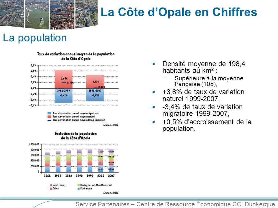 Service Partenaires – Centre de Ressource Économique CCI Dunkerque La Côte d'Opale en Chiffres  Densité moyenne de 198,4 habitants au km² : −Supérieure à la moyenne française (105),  +3,8% de taux de variation naturel 1999-2007,  -3,4% de taux de variation migratoire 1999-2007,  +0,5% d'accroissement de la population.
