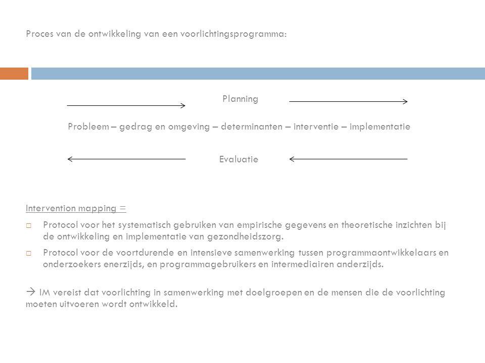 Proces van de ontwikkeling van een voorlichtingsprogramma: Planning Probleem – gedrag en omgeving – determinanten – interventie – implementatie Evalua